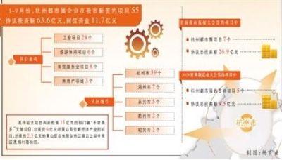 杭州都市圈企業在黃投資掀熱潮